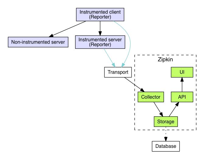 Zipkin架构